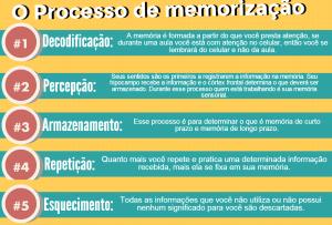 processo-memorizacao